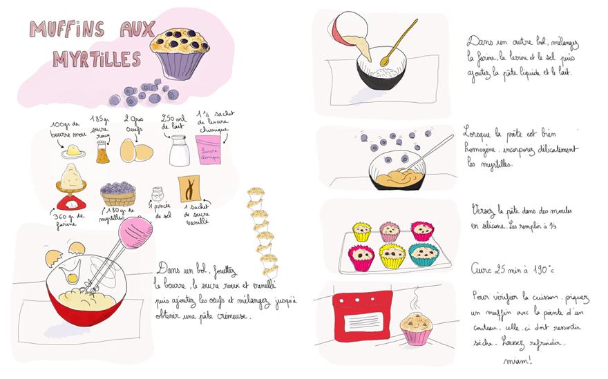 MuffinsMyrtilles_plumetis8
