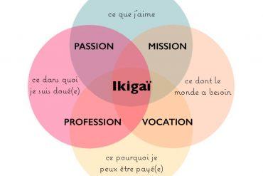 Guest Post : donner du sens à sa vie pro avec l'ikigaï